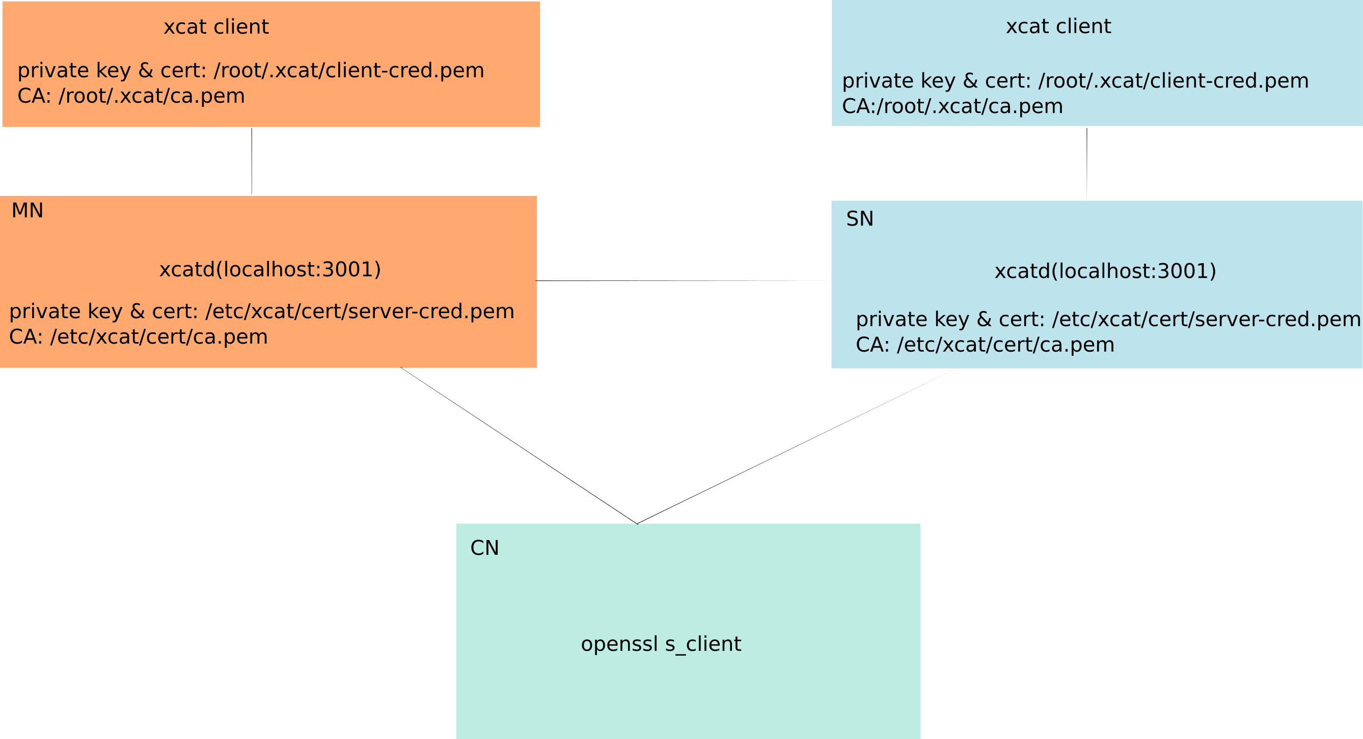 The Ssl Certificates In Xcat Xcat 2143 Documentation